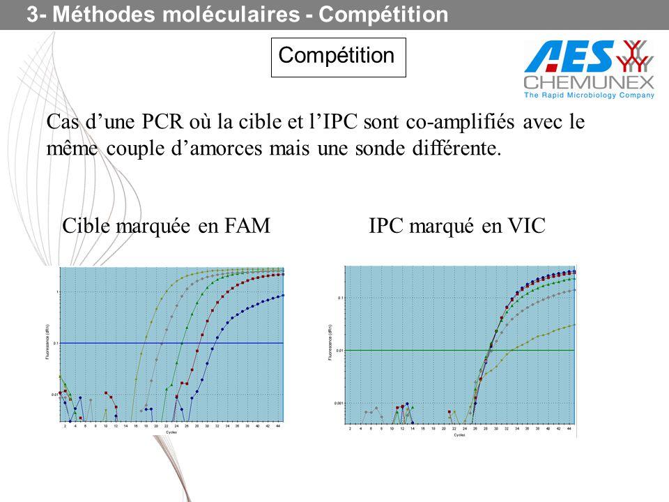 3- Méthodes moléculaires - Compétition Compétition Cas dune PCR où la cible et lIPC sont co-amplifiés avec le même couple damorces mais une sonde diff