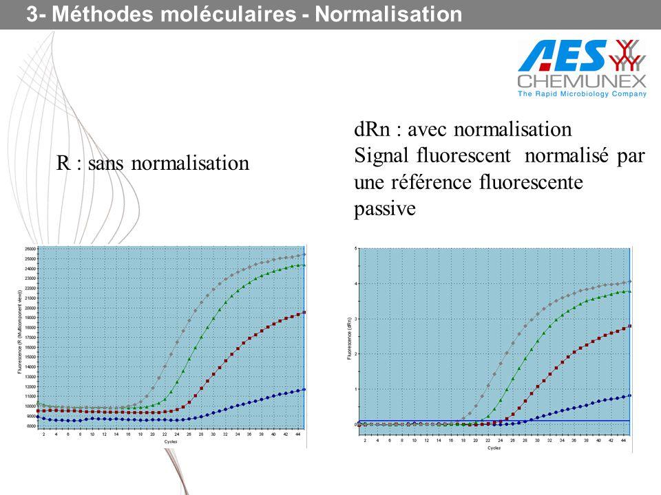 3- Méthodes moléculaires - Normalisation R : sans normalisation dRn : avec normalisation Signal fluorescent normalisé par une référence fluorescente p
