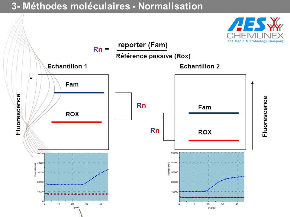 3- Méthodes moléculaires - Normalisation Fam ROX Fluorescence Echantillon 1 RnRn RnRn Fam ROX Echantillon 2 Fluorescence reporter (Fam) Référence pass