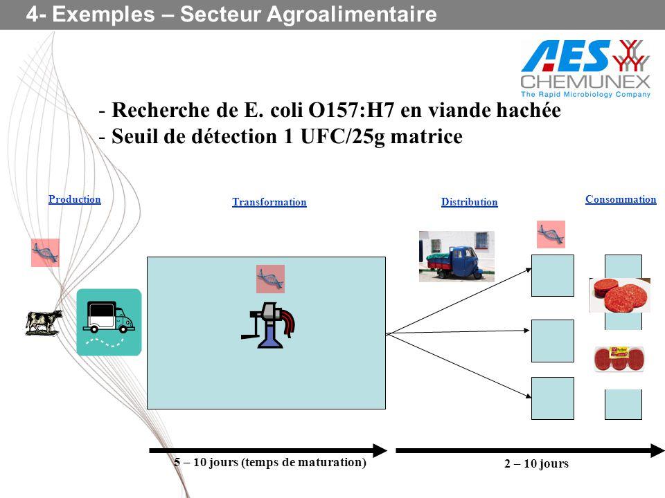 4- Exemples – Secteur Agroalimentaire - Recherche de E. coli O157:H7 en viande hachée - Seuil de détection 1 UFC/25g matrice Production Transformation