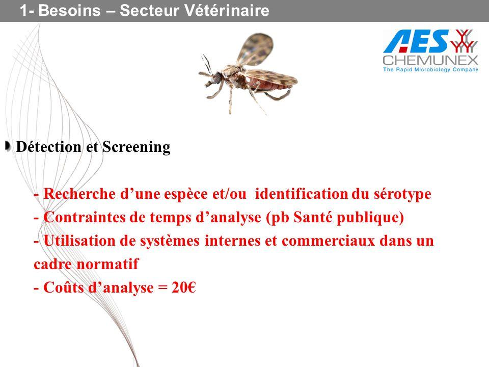 Détection et Screening - Recherche dune espèce et/ou identification du sérotype - Contraintes de temps danalyse (pb Santé publique) - Utilisation de s