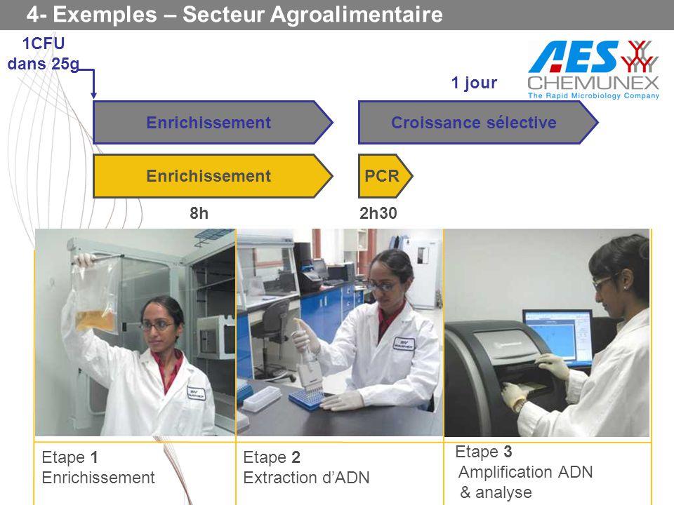 4- Exemples – Secteur Agroalimentaire Enrichissement 1CFU dans 25g PCR Croissance sélective Enrichissement 2h30 1 jour 8h Etape 1 Enrichissement Etape