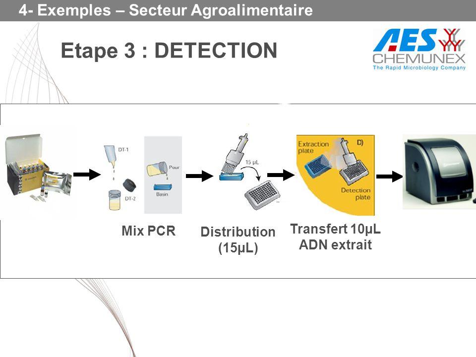 Mix PCR Distribution (15µL) Transfert 10µL ADN extrait Etape 3 : DETECTION 4- Exemples – Secteur Agroalimentaire