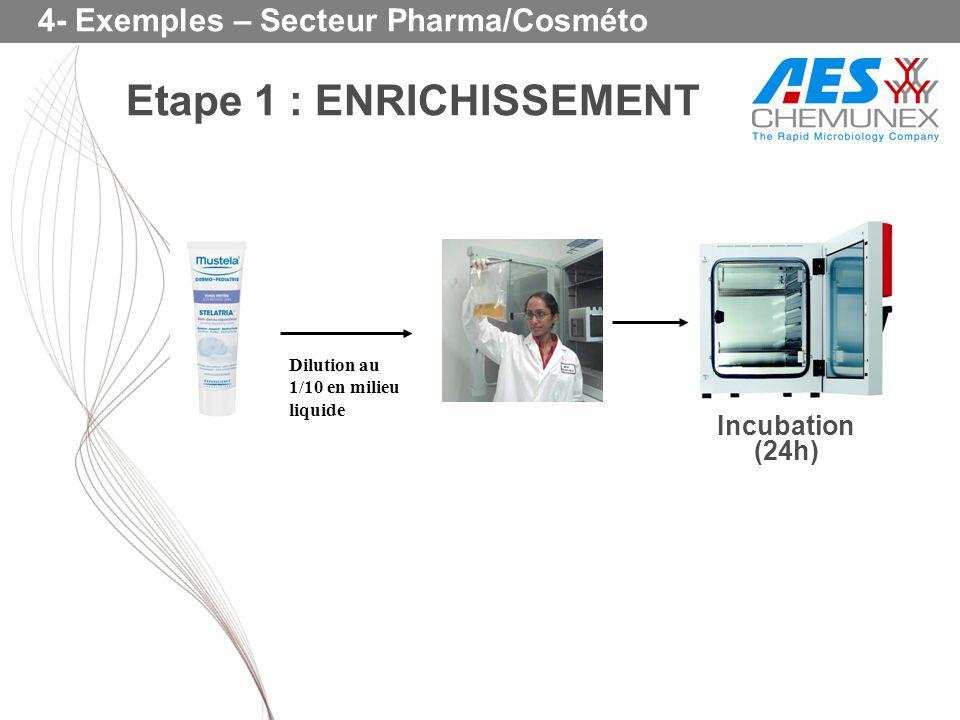 4- Exemples – Secteur Pharma/Cosméto Dilution au 1/10 en milieu liquide Etape 1 : ENRICHISSEMENT Incubation (24h)