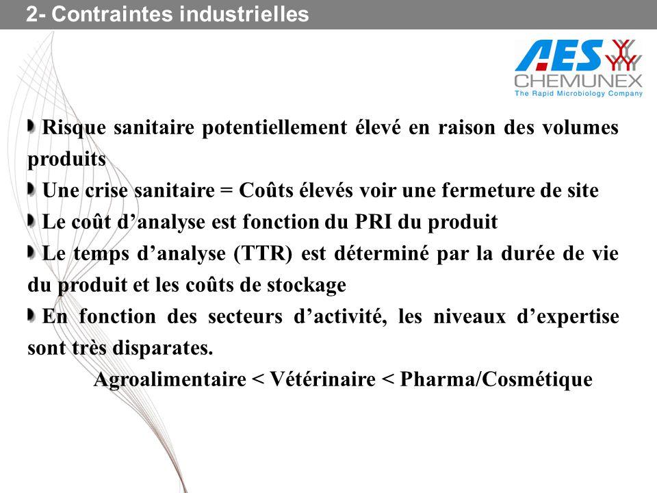2- Contraintes industrielles Risque sanitaire potentiellement élevé en raison des volumes produits Une crise sanitaire = Coûts élevés voir une fermetu