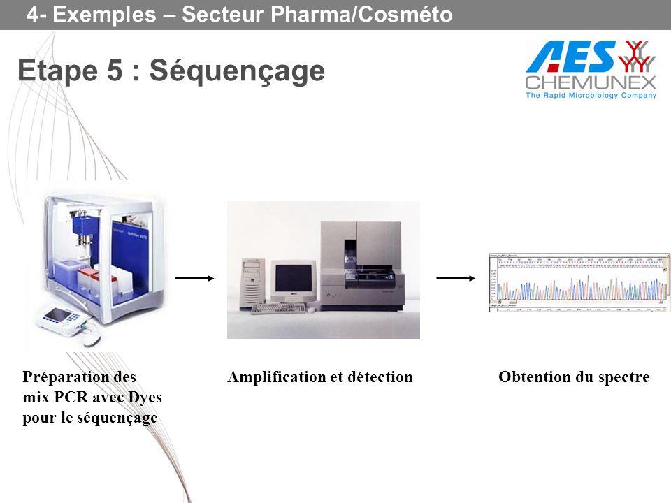 Etape 5 : Séquençage Préparation des mix PCR avec Dyes pour le séquençage Amplification et détectionObtention du spectre 4- Exemples – Secteur Pharma/