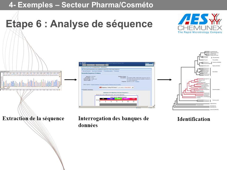 Etape 6 : Analyse de séquence 4- Exemples – Secteur Pharma/Cosméto Extraction de la séquenceInterrogation des banques de données Identification