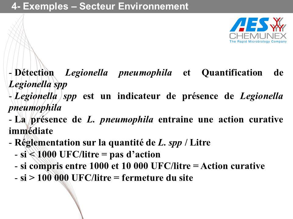 4- Exemples – Secteur Environnement - Détection Legionella pneumophila et Quantification de Legionella spp - Legionella spp est un indicateur de prése