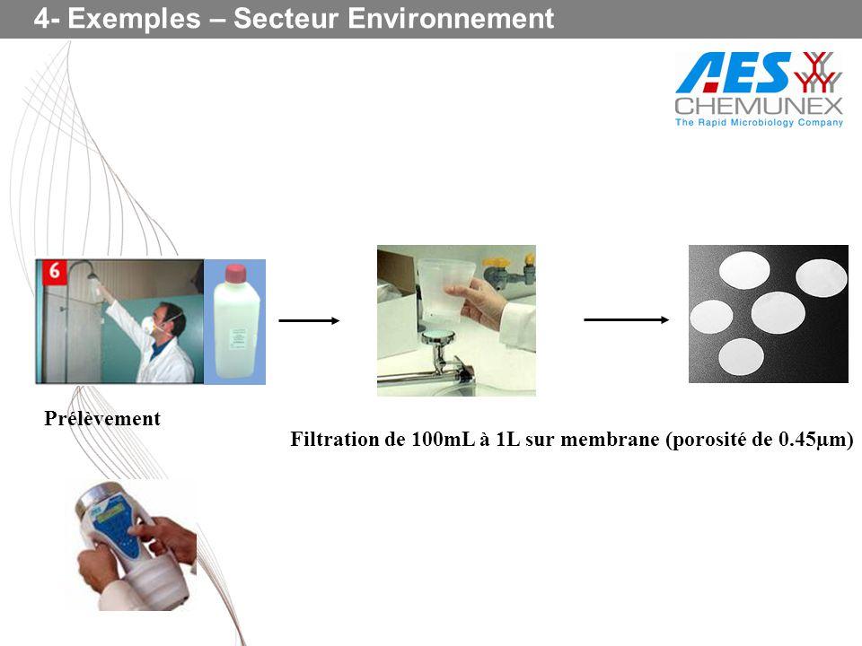 Prélèvement Filtration de 100mL à 1L sur membrane (porosité de 0.45µm) 4- Exemples – Secteur Environnement