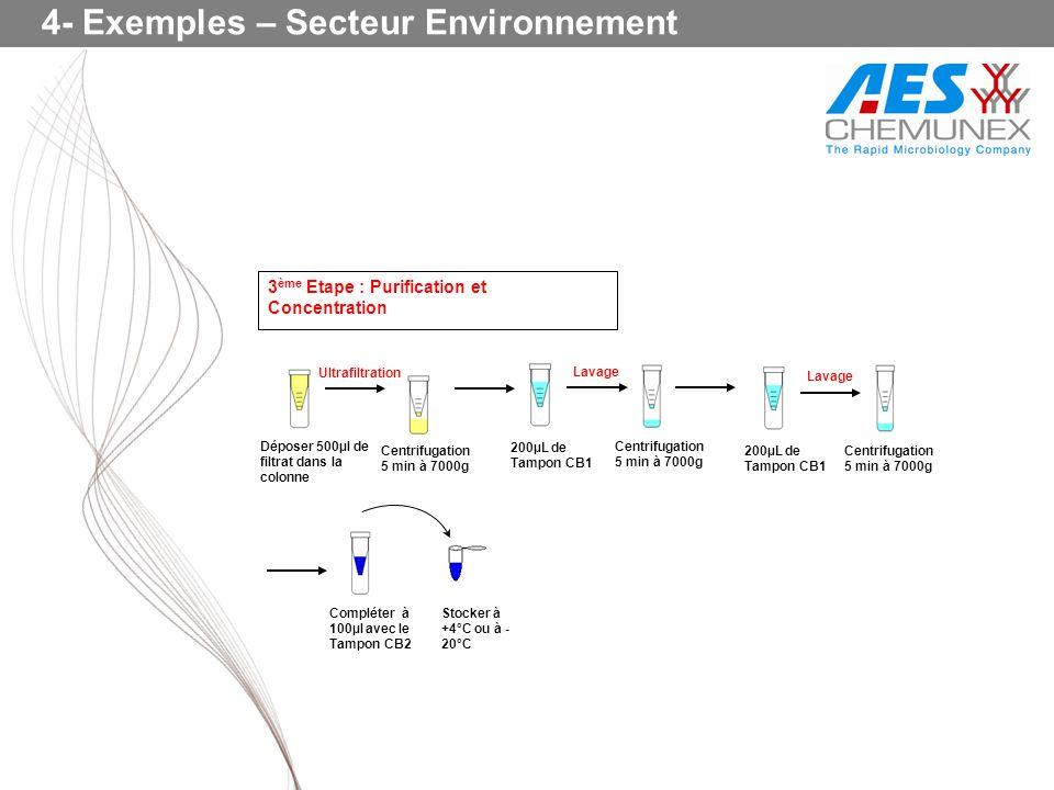Déposer 500µl de filtrat dans la colonne Centrifugation 5 min à 7000g Ultrafiltration Lavage 200µL de Tampon CB1 Centrifugation 5 min à 7000g Compléte
