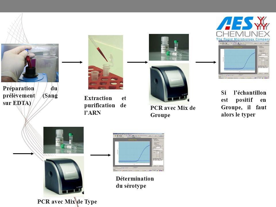 Préparation du prélèvement (Sang sur EDTA) Extraction et purification de lARN PCR avec Mix de Groupe Si léchantillon est positif en Groupe, il faut al