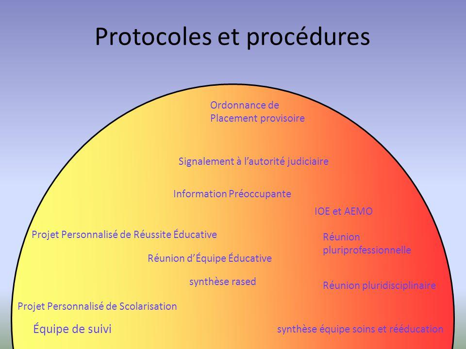 Protocoles et procédures Équipe de suivi Projet Personnalisé de Scolarisation Réunion dÉquipe Éducative Signalement à lautorité judiciaire Information