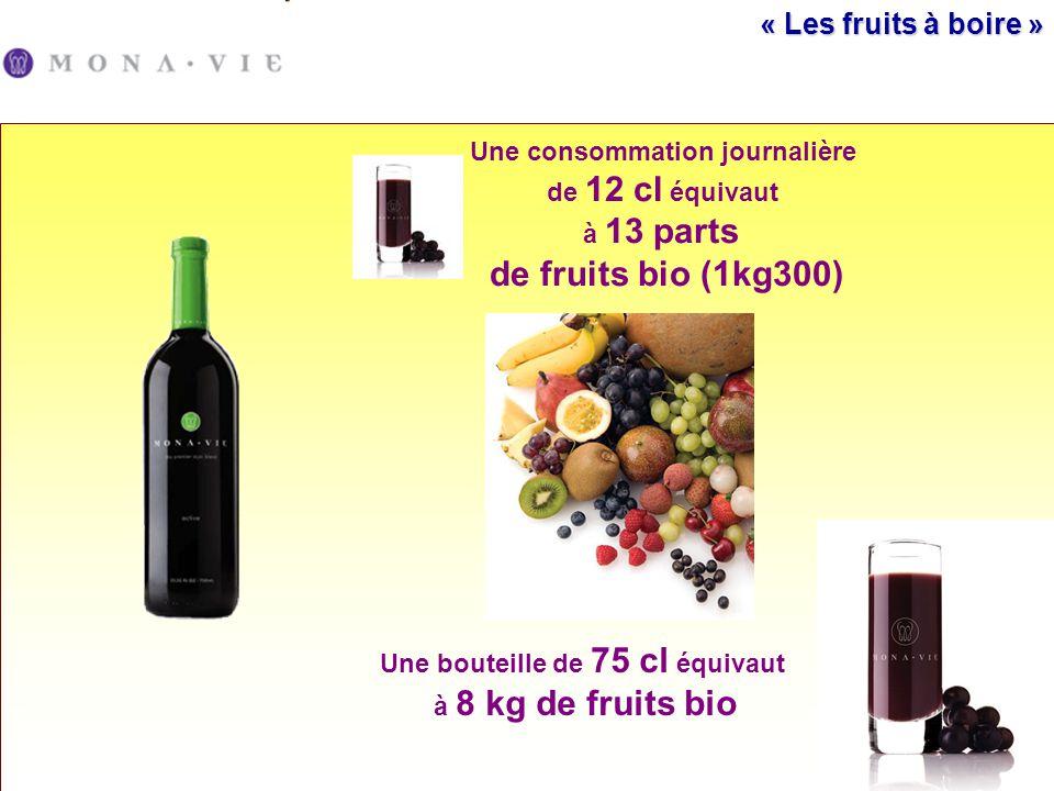 « Les fruits à boire » Une consommation journalière de 12 cl équivaut à 13 parts de fruits bio (1kg300) Une bouteille de 75 cl équivaut à 8 kg de frui