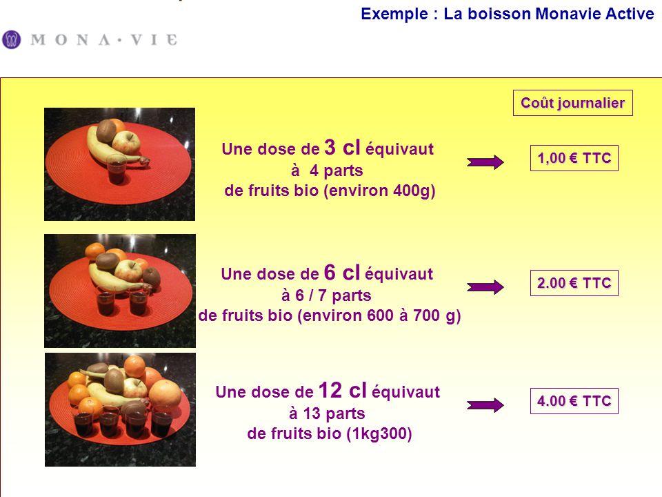 Exemple : La boisson Monavie Active Coût journalier Une dose de 3 cl équivaut à 4 parts de fruits bio (environ 400g) 1,00 TTC Une dose de 6 cl équivau