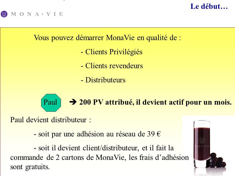 Paul Le début… Vous pouvez démarrer MonaVie en qualité de : - Clients Privilégiés - Clients revendeurs - Distributeurs Paul devient distributeur : - s