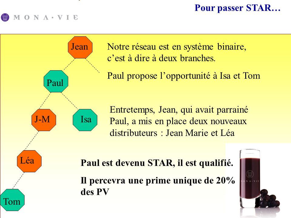 Pour passer STAR… Paul Notre réseau est en système binaire, cest à dire à deux branches. Paul propose lopportunité à Isa et Tom J-MIsa Jean Entretemps