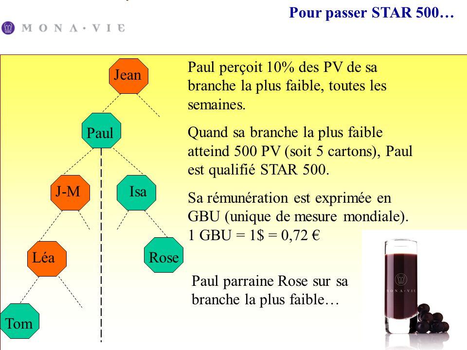 Pour passer STAR 500… Paul J-MIsa Jean Tom Léa Paul perçoit 10% des PV de sa branche la plus faible, toutes les semaines. Quand sa branche la plus fai