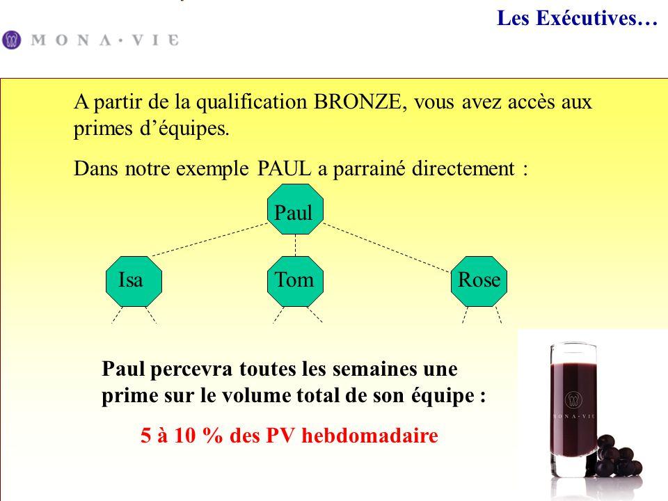 Les Exécutives… A partir de la qualification BRONZE, vous avez accès aux primes déquipes. Dans notre exemple PAUL a parrainé directement : Paul IsaTom
