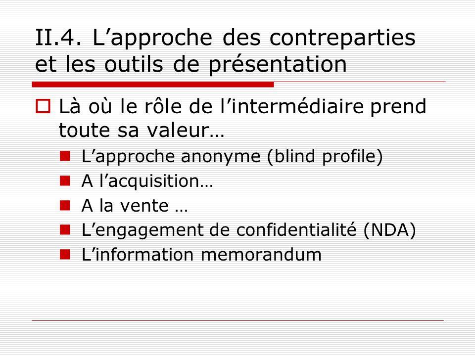 II.4. Lapproche des contreparties et les outils de présentation Là où le rôle de lintermédiaire prend toute sa valeur… Lapproche anonyme (blind profil