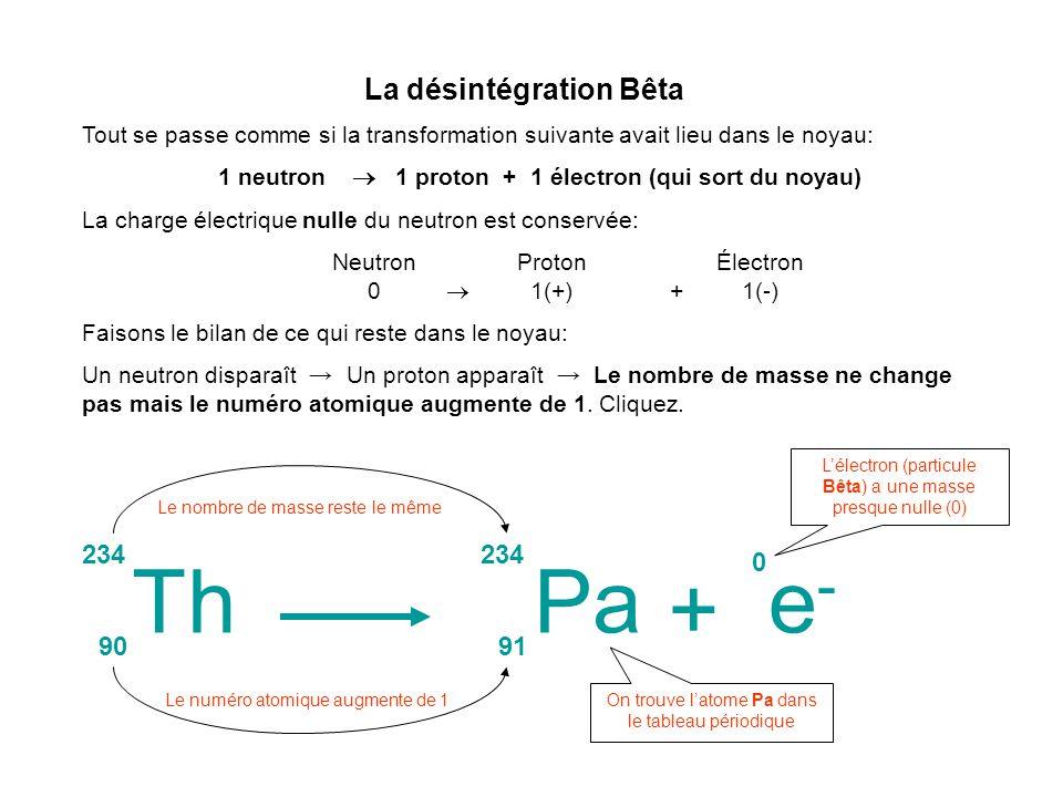 La désintégration Bêta Tout se passe comme si la transformation suivante avait lieu dans le noyau: 1 neutron 1 proton + 1 électron (qui sort du noyau)