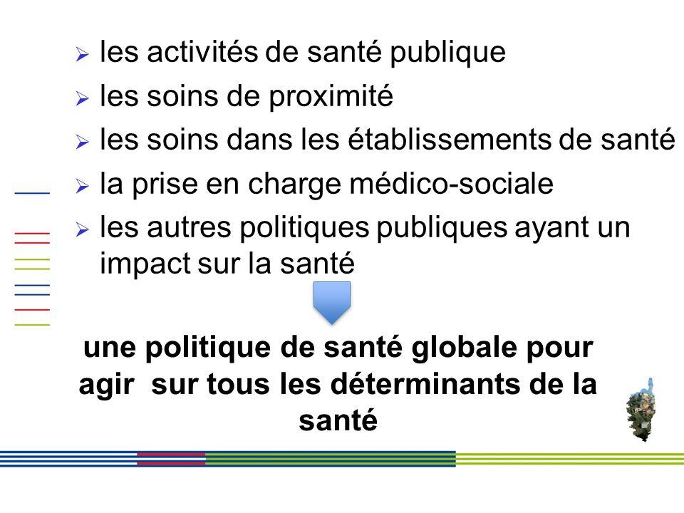 les activités de santé publique les soins de proximité les soins dans les établissements de santé la prise en charge médico-sociale les autres politiques publiques ayant un impact sur la santé une politique de santé globale pour agir sur tous les déterminants de la santé