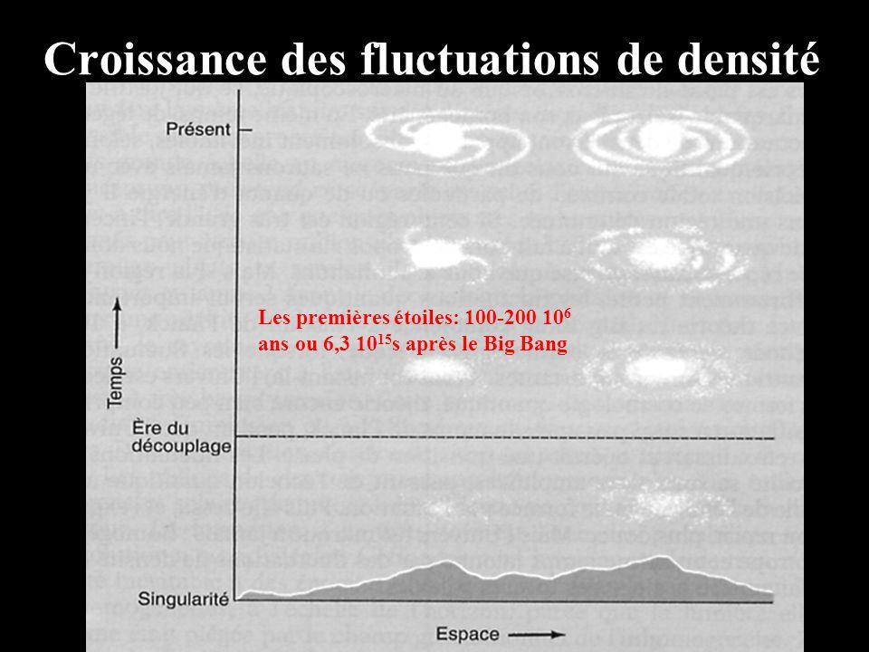 Croissance des fluctuations de densité Les premières étoiles: 100-200 10 6 ans ou 6,3 10 15 s après le Big Bang