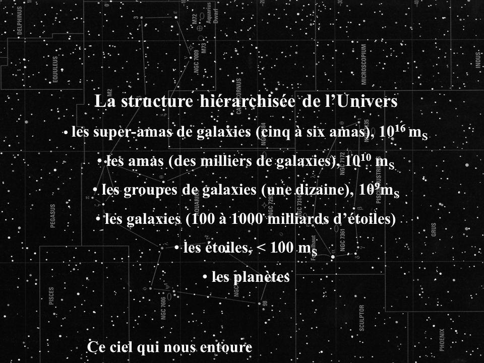 Ce ciel qui nous entoure La structure hiérarchisée de lUnivers les super-amas de galaxies (cinq à six amas), 10 16 m S les amas (des milliers de galax