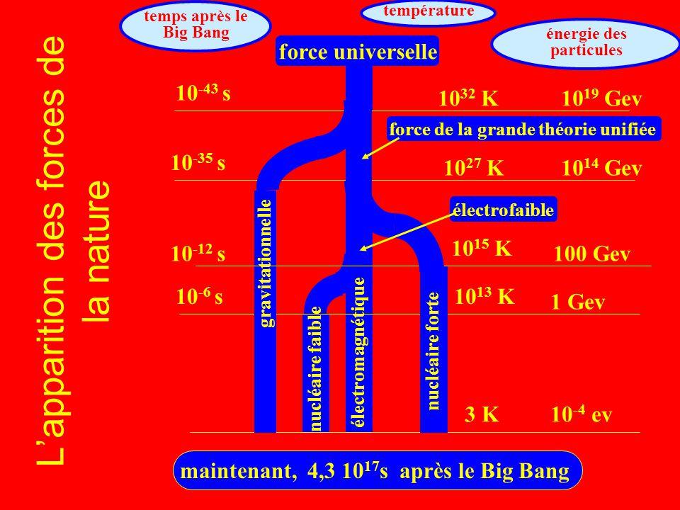 Lapparition des forces de la nature temps après le Big Bang température énergie des particules électromagnétique nucléaire faible 10 -6 s10 13 K 1 Gev