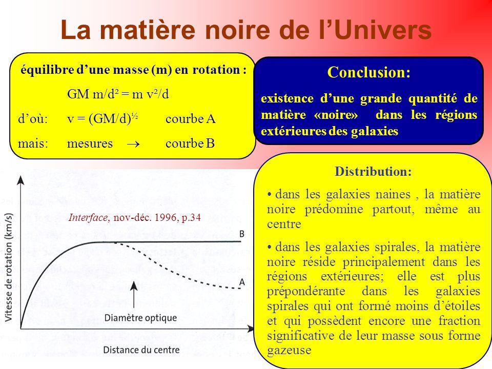 La matière noire de lUnivers équilibre dune masse (m) en rotation : GM m/d² = m v²/d doù: v = (GM/d) ½ courbe A mais:mesures courbe B Conclusion: exis