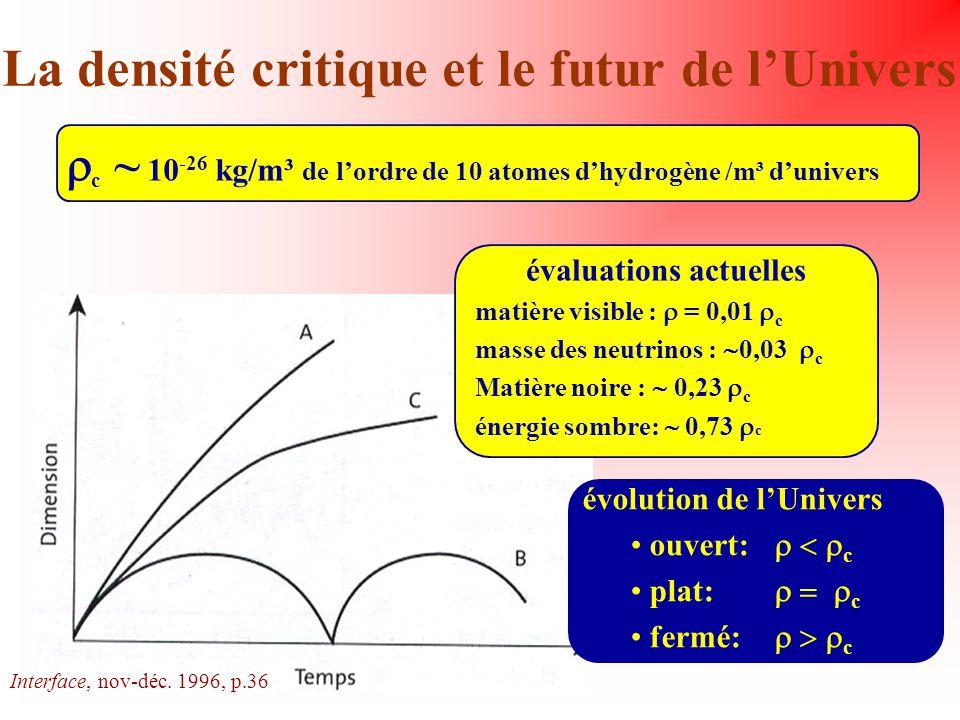 La densité critique et le futur de lUnivers c ~ 10 -26 kg/m³ de lordre de 10 atomes dhydrogène /m³ dunivers évaluations actuelles matière visible : =