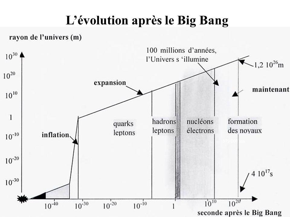 Lapparition des forces de la nature temps après le Big Bang température énergie des particules électromagnétique nucléaire faible 10 -6 s10 13 K 1 Gev maintenant, 4,3 10 17 s après le Big Bang 3 K10 -4 ev 10 -43 s 10 32 K10 19 Gev force universelle 10 -35 s gravitationnelle 10 27 K10 14 Gev force de la grande théorie unifiée électrofaible nucléaire forte 10 -12 s 10 15 K 100 Gev