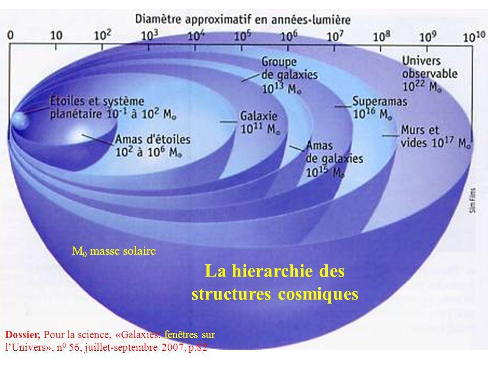 M 0 masse solaire Dossier, Pour la science, «Galaxies: fenêtres sur lUnivers», n 0 56, juillet-septembre 2007, p.82 La hierarchie des structures cosmi