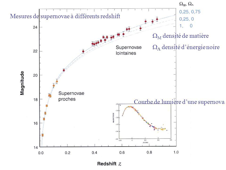 Courbe de lumière dune supernova Mesures de supernovae à différents redshift M densité de matière densité dénergie noire