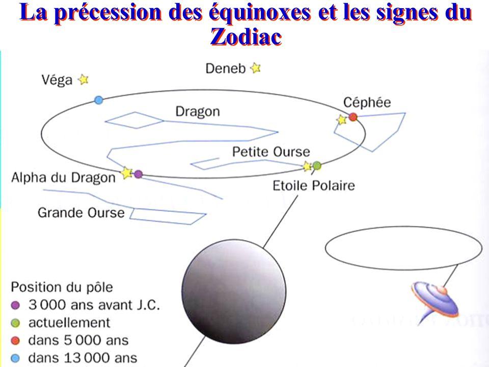 La précession des équinoxes et les signes du Zodiac