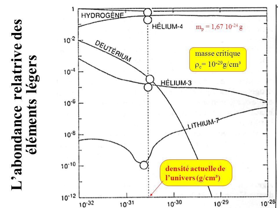 La matière noire de lUnivers équilibre dune masse (m) en rotation : GM m/d² = m v²/d doù: v = (GM/d) ½ courbe A mais:mesures courbe B Conclusion: existence dune grande quantité de matière «noire» dans les régions extérieures des galaxies Distribution: dans les galaxies naines, la matière noire prédomine partout, même au centre dans les galaxies spirales, la matière noire réside principalement dans les régions extérieures; elle est plus prépondérante dans les galaxies spirales qui ont formé moins détoiles et qui possèdent encore une fraction significative de leur masse sous forme gazeuse Interface, nov-déc.