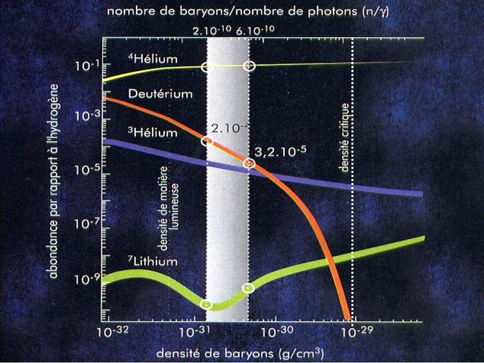 La matière noire (la masse manquante) Collision entre deux amas de galaxies: en rouge la matière «visible» telle que délimitée par le rayonnement R-X et en bleu la matière «sombre» déduite de la mesure de la masse totale telle que définie par leffet de lentille subie par la lumière déviée de galaxies lointaines