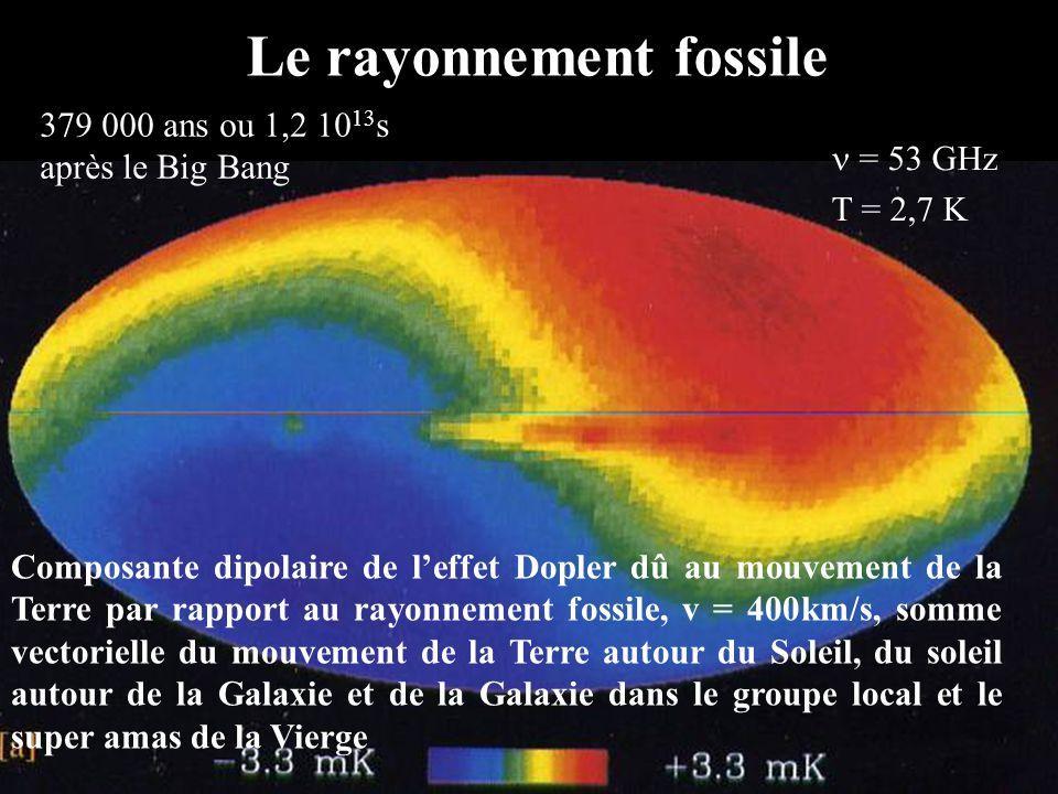 Lénergie sombre Forme inconnue dénergie répulsive, uniformément distribuée dans lUnivers (densité de lordre de 10 -26 kg/m³), à lorigine de laccélération du mouvement dexpansion (observation récente) Elle affecte également les étoiles, galaxies et amas de galaxies Autre conclusion possible, à léchelle des galaxies et au- delà, la loi de la gravitation diffère de celle que nous connaissons aux plus petites échelles (rejetée actuellement)