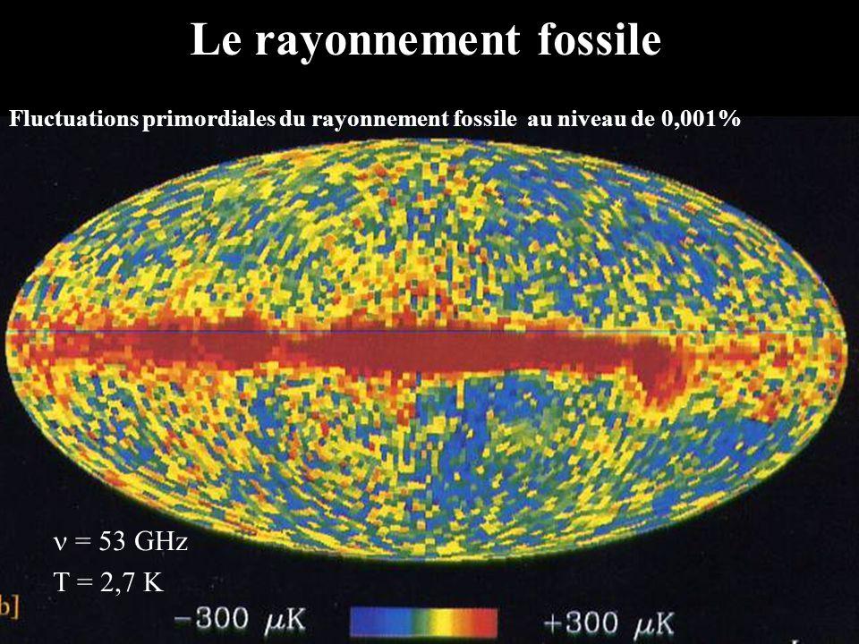 Linflation cosmique, une croissance de 10 24 du volume en 10 -12 seconde Les lignes donnent la direction de polarisation du rayonnement