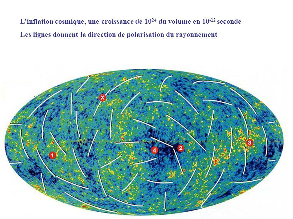 M 0 masse solaire Dossier, Pour la science, «Galaxies: fenêtres sur lUnivers», n 0 56, juillet-septembre 2007, p.82 La hierarchie des structures cosmiques
