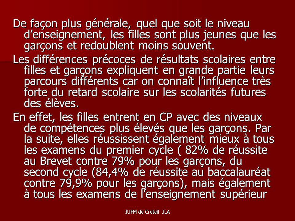 IUFM de Creteil JLA Dorigine maghrébine Français « de souche » GarçonsFillesGarçonsFilles Baccalauréat43%74%64%74% CAP/BEP22%11%21%16% Brevet7%6%6%5%