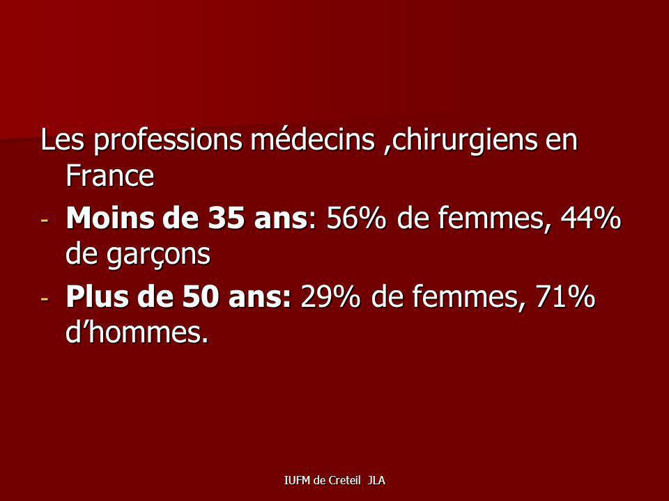 IUFM de Creteil JLA EN 2012, le pourcentage de filles est plus important dans les écoles vétérinaires, à lécole de la magistrature, dans les centres h