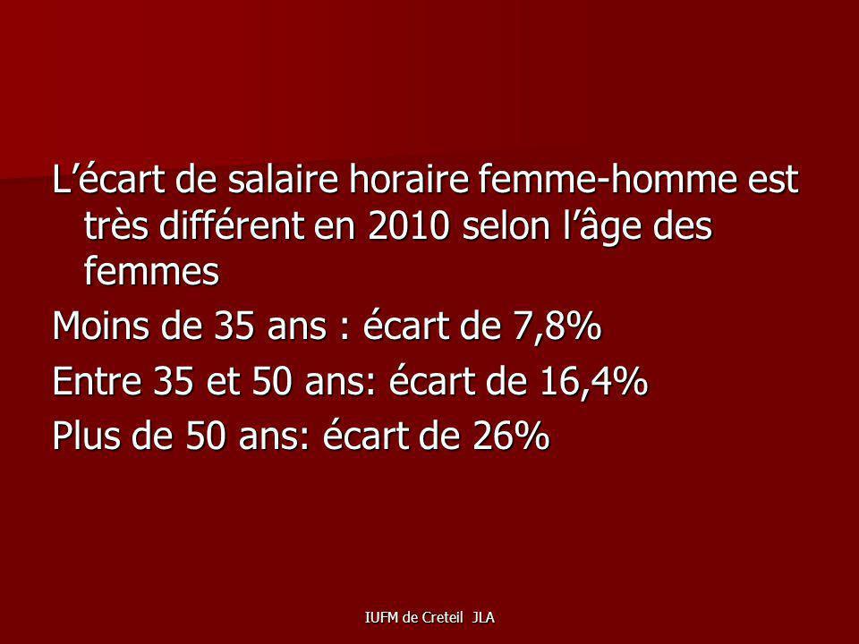 IUFM de Creteil JLA MALGRE LEUR REUSSITE SCOLAIRE LE SALAIRE DES FEMMES RESTE INFERIEUR A CELUI DES HOMMES