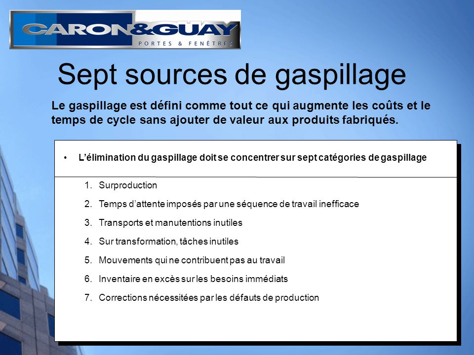 12 Sept sources de gaspillage Lélimination du gaspillage doit se concentrer sur sept catégories de gaspillage 1.Surproduction 2.Temps dattente imposés
