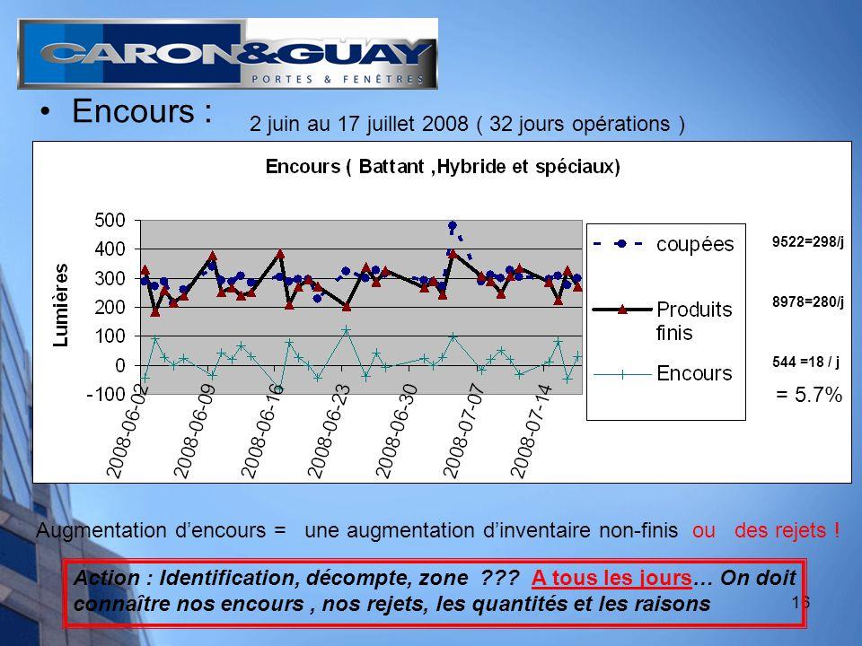 16 Encours : 9522=298/j 8978=280/j 544 =18 / j 2 juin au 17 juillet 2008 ( 32 jours opérations ) Augmentation dencours = une augmentation dinventaire non-finis ou des rejets .