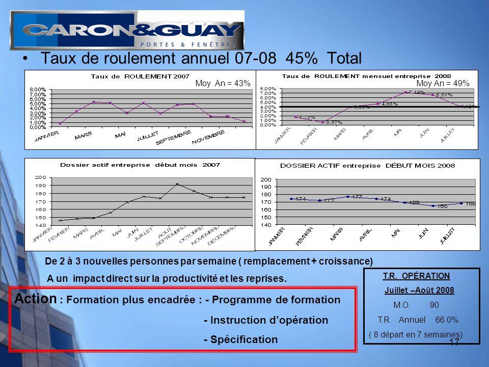 17 Taux de roulement annuel 07-08 45% Total De 2 à 3 nouvelles personnes par semaine ( remplacement + croissance) A un impact direct sur la productivité et les reprises.