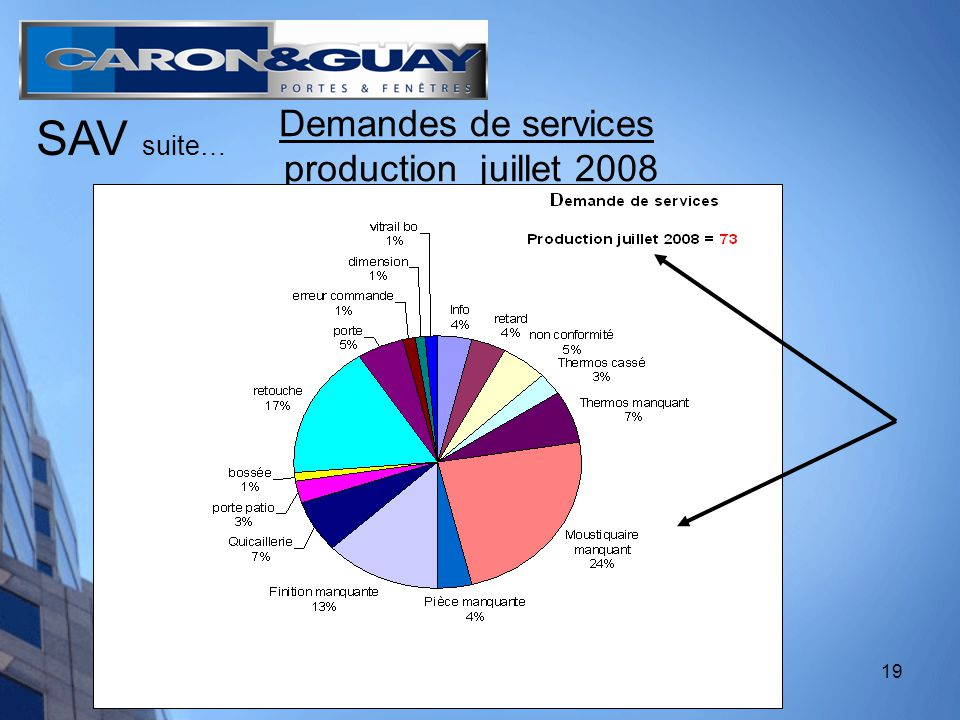 19 Demandes de services production juillet 2008 SAV suite…
