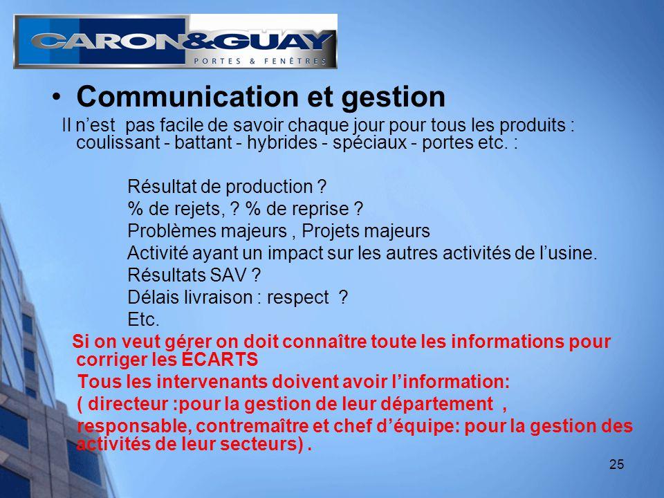 25 Communication et gestion Il nest pas facile de savoir chaque jour pour tous les produits : coulissant - battant - hybrides - spéciaux - portes etc.
