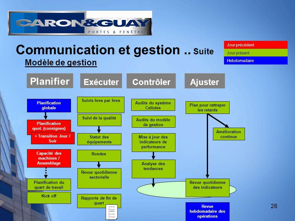 26 Communication et gestion.. Suite Modèle de gestion Exécuter Planification quot.