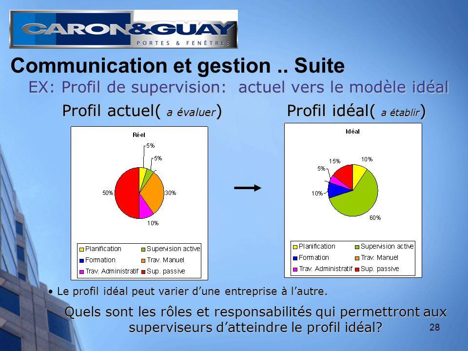 28 EX: Profil de supervision: actuel vers le modèle idéal Le profil idéal peut varier dune entreprise à lautre.