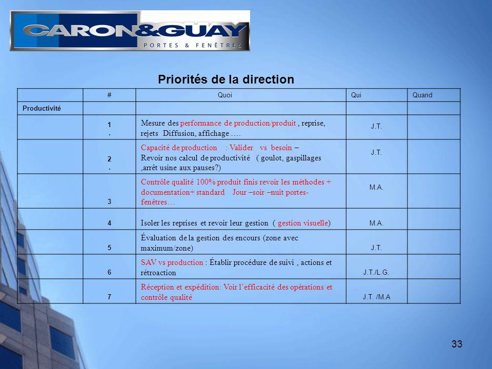 33 Priorités de la direction # QuoiQuiQuand Productivité 1.1.